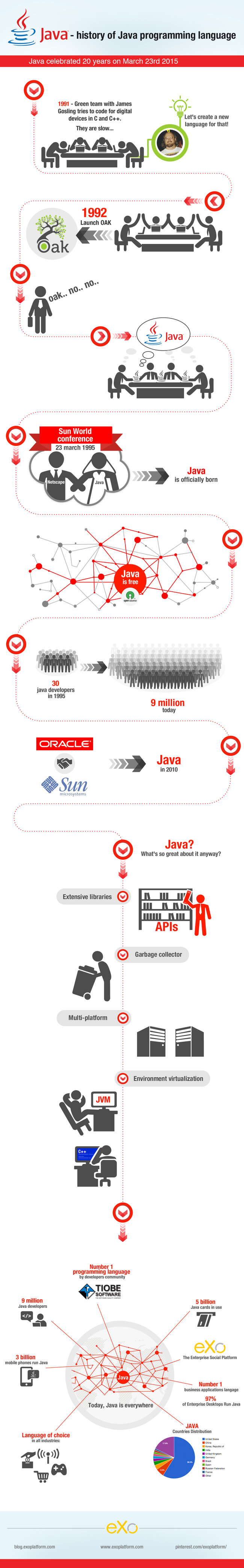 The History of the Java Programming Language (Infographic)